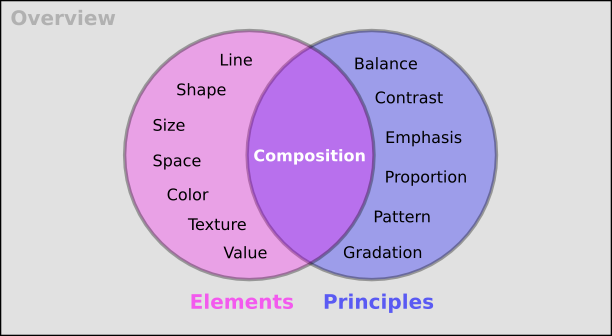 List The Elements Of Art : Inkscape tutorial elements