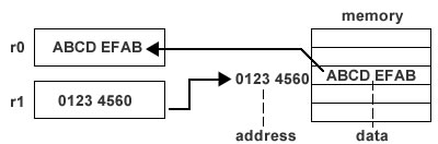 http://www-mdp.eng.cam.ac.uk/web/library/enginfo/mdp_micro/images/register-indirect.jpg